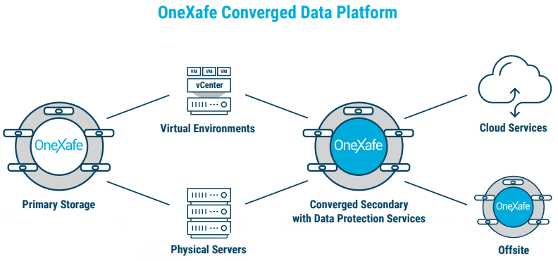 OneXafe Converged Data Platform